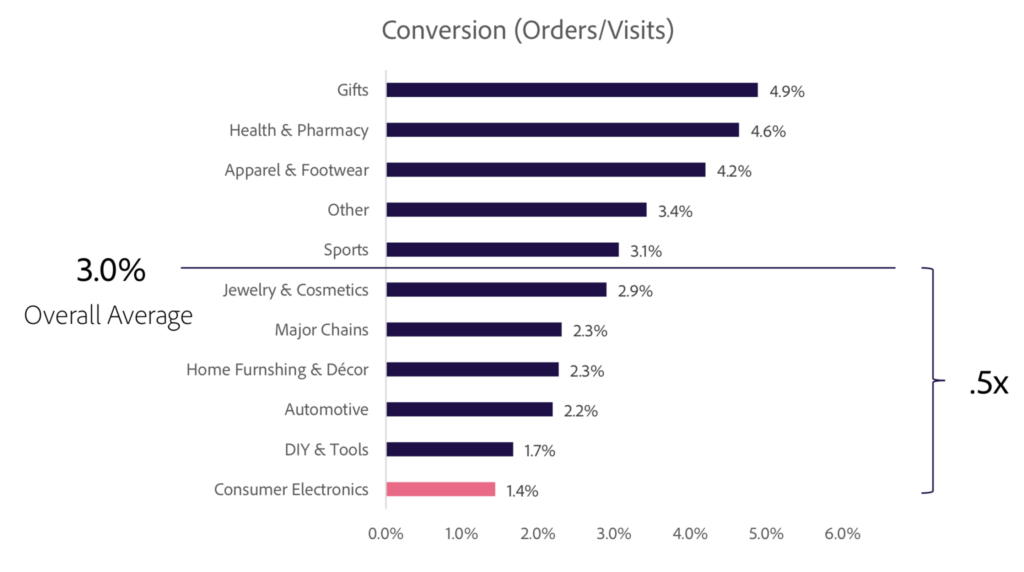 Good average conversion rate by niche