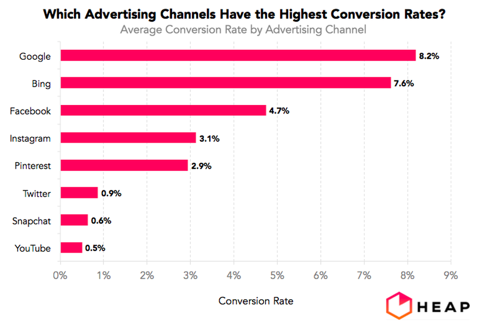 good average conversion rates by channel