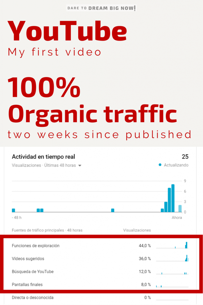 Youtube video organic traffic